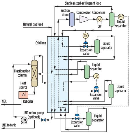 nitrogen expansion cycle enhances flexibility of small scale lng Gas Plant Process Flow Diagram  LNG Liquefaction Process LNG Plant Construction LNG Process Overview