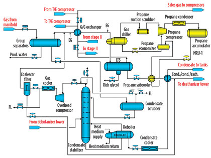 retrofit an lpg plant for improved output and ethane recovery, wiring diagram