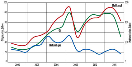 Small-scale methanol technologies offer flexibility, cost