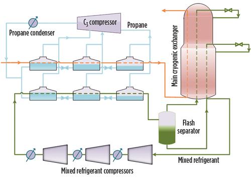 [SCHEMATICS_48IU]  Process selection and recent design innovations for LNG plants—Part 1 | Process Flow Diagram Lng Plant |  | Gas Processing & LNG