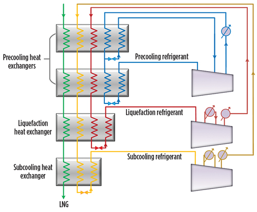 process flow diagram lng wiring diagramprocess selection and recent design innovations for lng plants\\u2014part 1gp0617 al mutaz lng fig