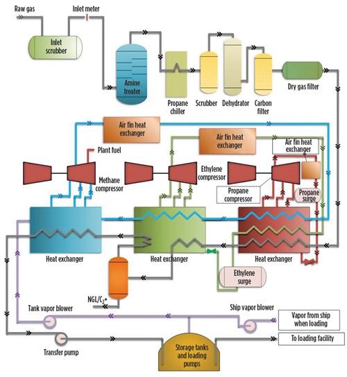 process selection and recent design innovations for lng plants part 1 rh gasprocessingnews com Amine Unit Process Flow Diagram LNG Liquefaction Cycle Diagram