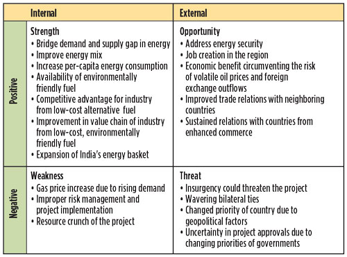 swot analysis india natural gas market Providing expert analysis, independent forecasts and competitive intelligence on the oil and gas industry report includes: bmi industry view, industry swot analysis, industry forecasts, bmi's oil & gas risk reward index, market summary, economic forecasts, company profiles, competitive landscape and global and regional overview.