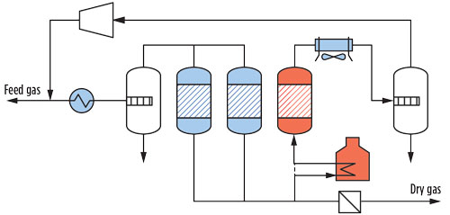 optimal design and operation of molecular sieve gas
