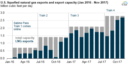 US LNG Exports Resized