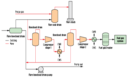 Minimize Flaring With Modifications To Flare Gas Recovery Unit