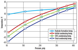 Prevent hydrate formation with high-pressure deethanizer design