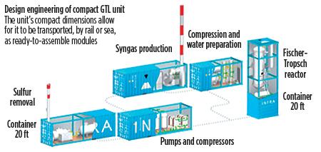Gas Processing News