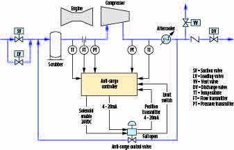 Gas Pump Wiring Diagram | Wiring Diagram Wayne Gas Pump Wiring Diagram on