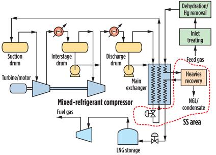 process flow diagram lng wiring diagramflow diagram lng 21 flexibility is key to flng project successprico liquefaction process