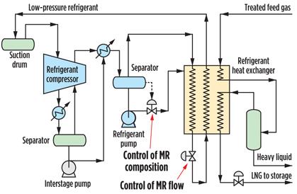 flexibility is key to flng project success LNG Plant Design Diagram  NGL Processing Plant Diagrams Refinery Process Flow Diagram GTL Plant Process Flow Diagram